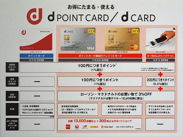 dポイントカード/dカードの概要