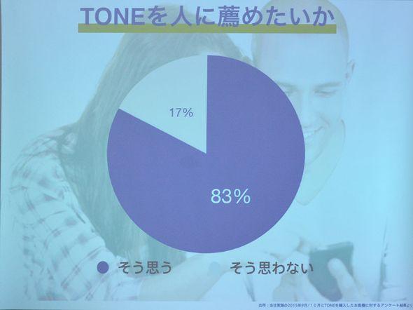 利用者の8割以上が他にも勧めたいと回答