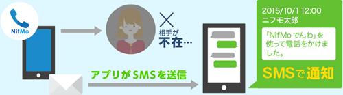 誰からの電話かをアプリの機能でSMSで通知