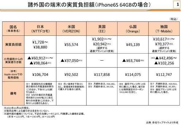 「iPhone 6s(64Gバイトモデル)」の実質価格比較(タスクフォース事務局資料より)