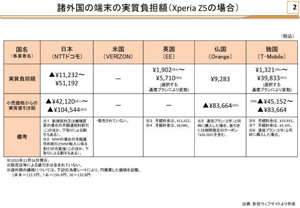 「Xperia Z5」の実質価格比較(タスクフォース事務局資料より)