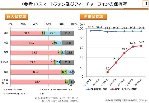 日本と諸外国のスマートフォン・フィーチャーフォン保有率