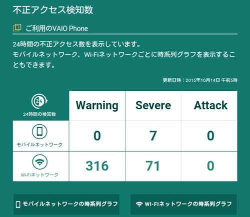 不正アクセス検知数(モバイルネットワークを中心に使用した日)