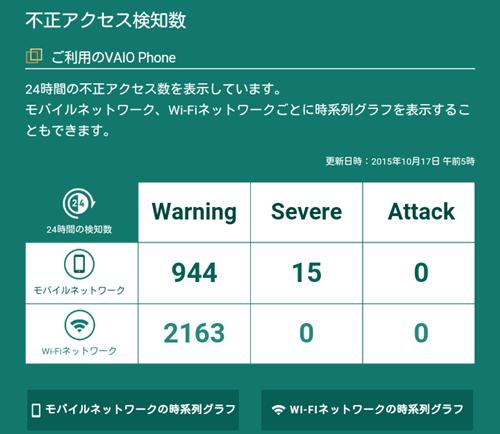 不正アクセス検知数(Wi-Fiを中心に使用した日)