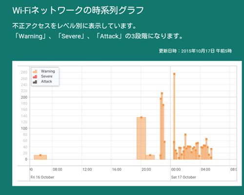 モバイルネットワークの時系列グラフ (Wi-Fiを中心に使用した日)