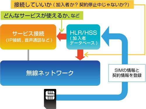 図 HLR/HSSの役割