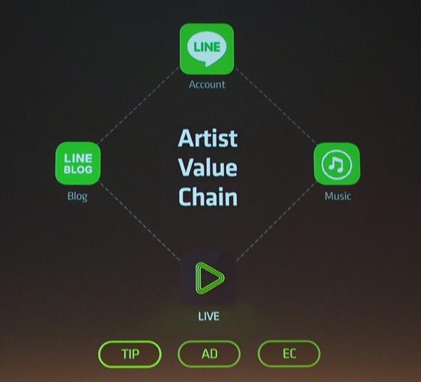 LINE LIVEと既存サービスの連携