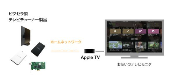 Apple TV向け「StationTV」の概要