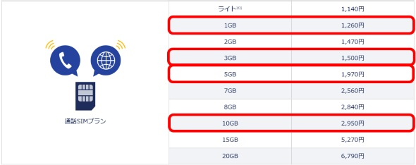 DMM mobileの音声プランの料金表