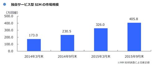 グラフ 独自サービス型SIMの市場規模