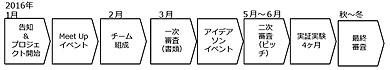 全体スケジュール(予定)
