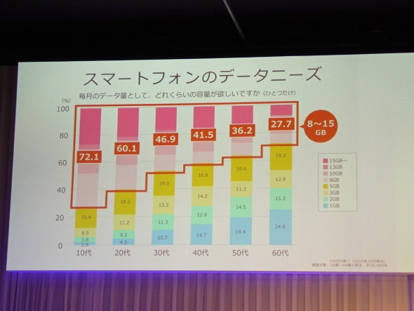 10代・20代では、8GB以上のデータ容量を求めるニーズが高い