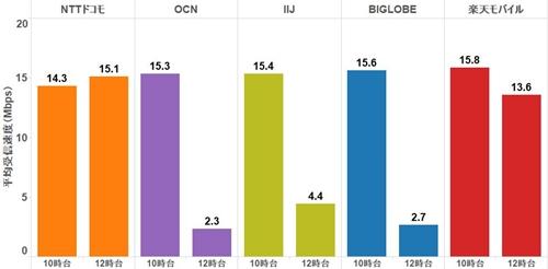 グラフ 各社の平均受信速度