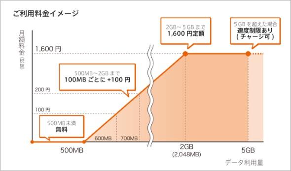 0 SIMの利用料金イメージ