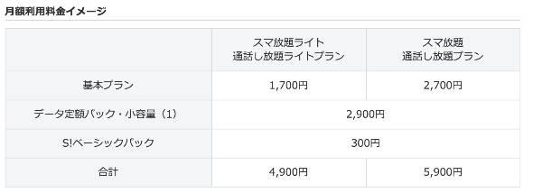 ソフトバンクの「データ定額パック・小容量(1)」