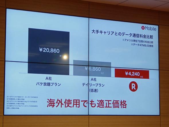海外SIMの料金イメージ