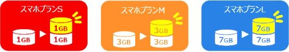データ容量追加