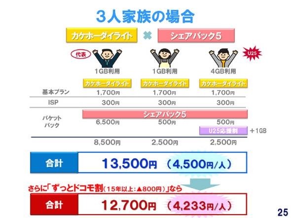 NTTドコモの「シェアパック5」