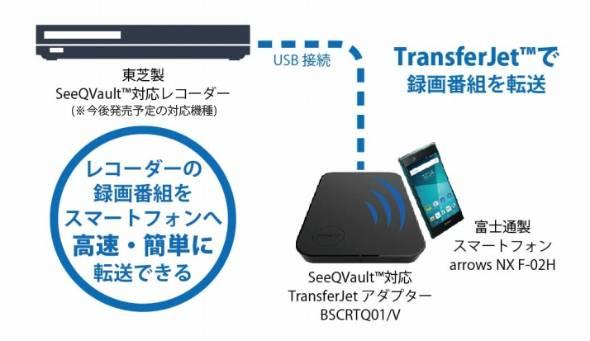 SeeQVault対応のTransferJetアダプター「BSCRTQ01/V」