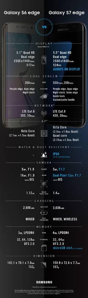 「Galaxy S7/S7 edge」