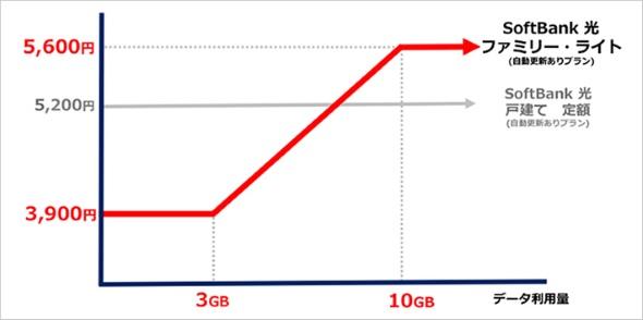 SoftBank 光 ファミリー・ライト