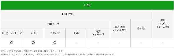 LINEの無料範囲