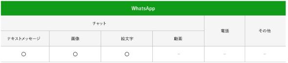 WhatsAppの無料範囲