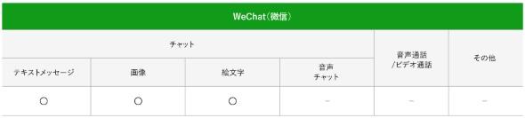 WeChatの無料範囲