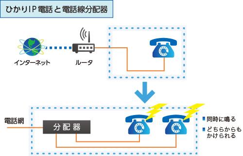 ひかりIP電話と電話線分配器