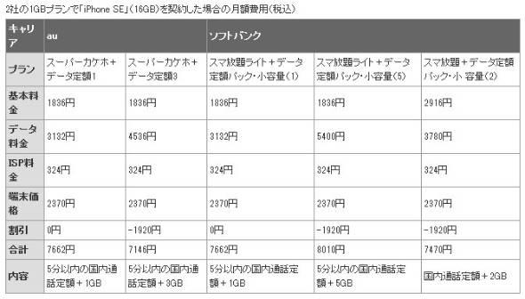 2社の1GBプランで「iPhone SE」(16GB)を契約した場合の月額費用(税込)