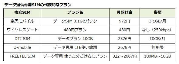 データSIMは音声SIMより割安。月額500円以下で済む場合も