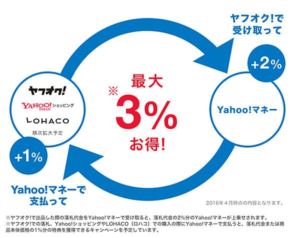 Yahoo!マネー