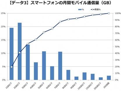 表 スマートフォンの月間モバイル通信量(GB)
