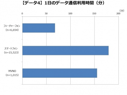 表 1日のデータ通信利用時間(分)