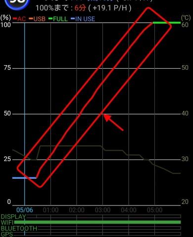 手持ちの5V/最大2.1A出力対応のACアダプターを使った時の充電状況