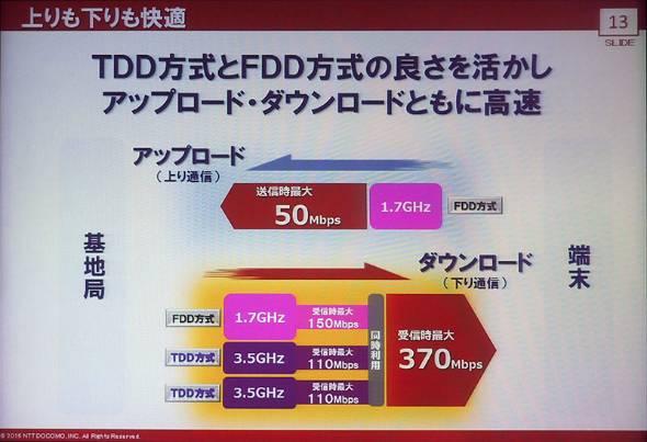 下り最大370Mbpsの「PREMIUM 4G」(LTE-Advanced)に対応
