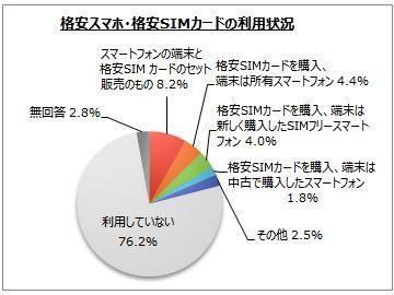 グラフ 格安スマホ・格安SIMカードの利用状況
