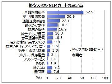 グラフ 格安スマホ・格安SIMカードの満足点