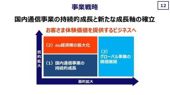 事業戦略の概要