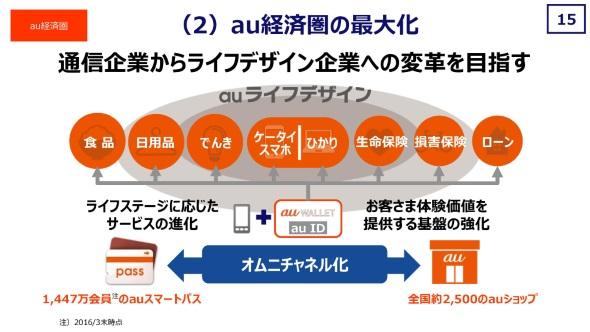 au ライフデザインはオムニチャネル化を目指す