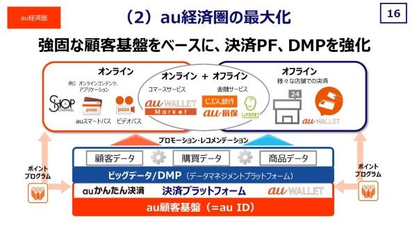 決済プラットフォームとデータマネジメントプラットフォームを強化