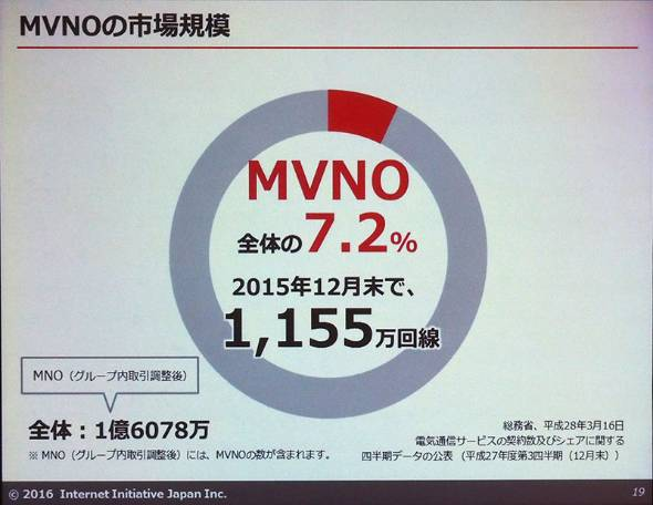 MVNOの契約数