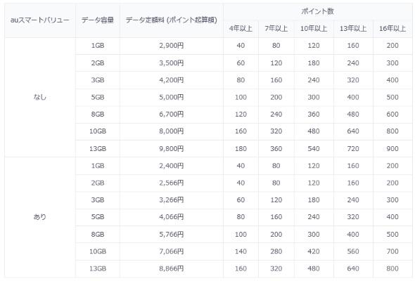 電話カケ放題プランのデータ定額の場合のポイント付与数の例