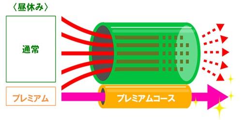 プレミアムコースの概念図