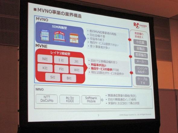 MVNOの業界構造