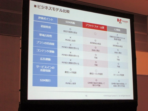単純なSIM再販型・L2接続型との比較