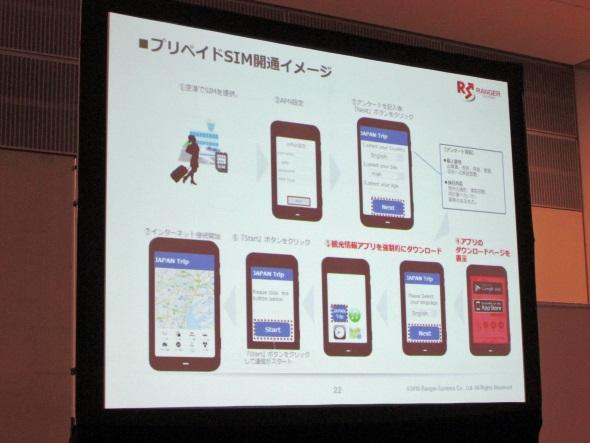 訪日外国人向けプリペイドSIMカードの広告収益モデル