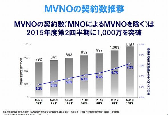 MVNOの契約数推移