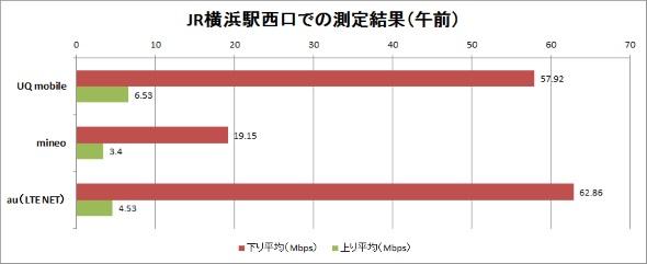 横浜駅西口前の計測結果(午前)