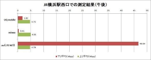 横浜駅西口前の計測結果(午後)